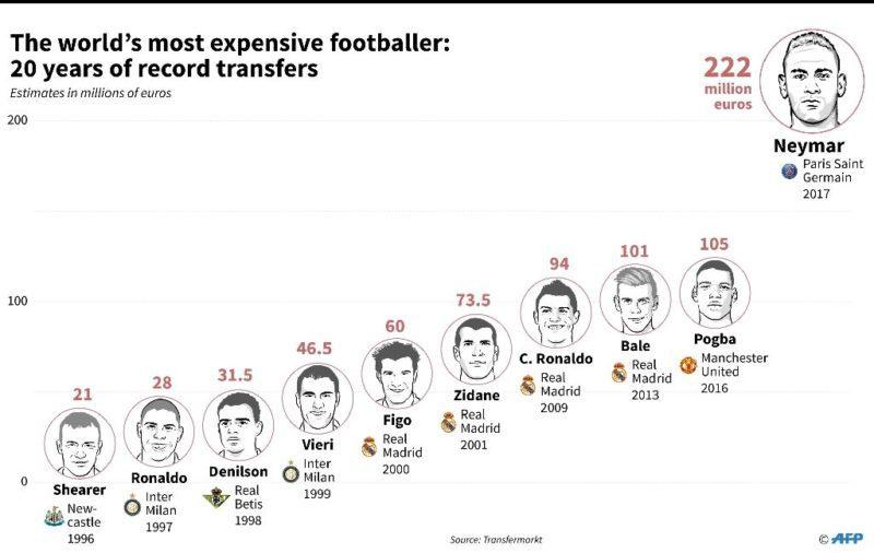 PSG signs most expensive footballer but Neymar still has ...
